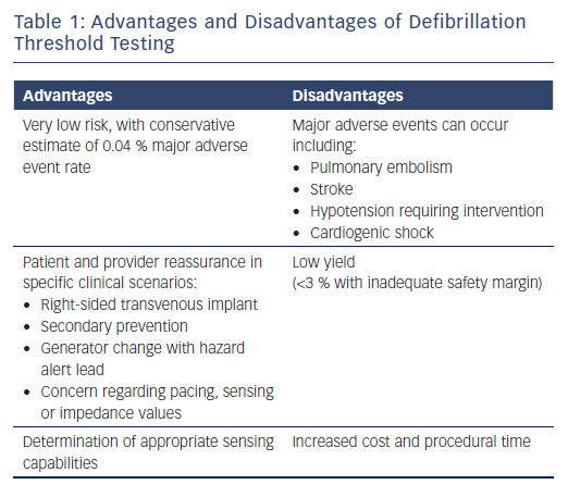 Advantages and Disadvantages of Defibrillation Threshold Testing