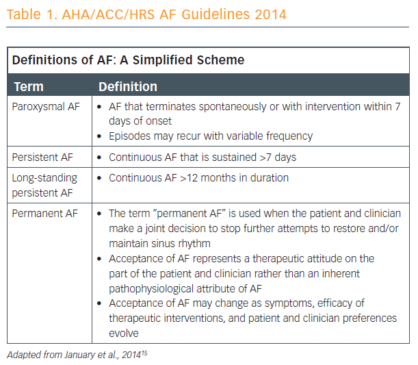 Table 1. AHA/ACC/HRS AF Guidelines 2014