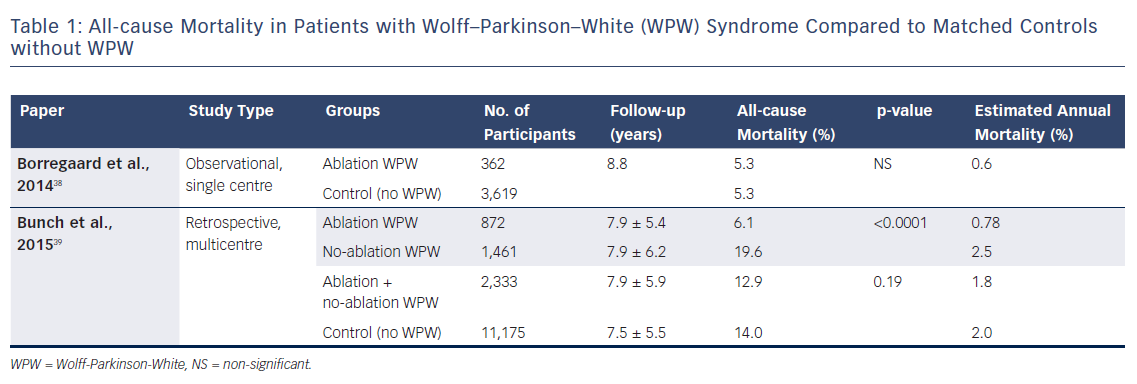 Table 1: All-cause Mortality in Patients with Wolff–Parkinson–White (WPW) Syndrome Compared to Matched Controls without WPW