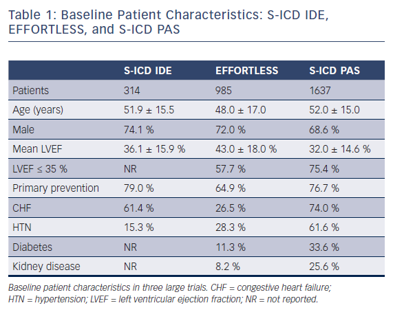 Table 1: Baseline Patient Characteristics: S-ICD IDE,<br />