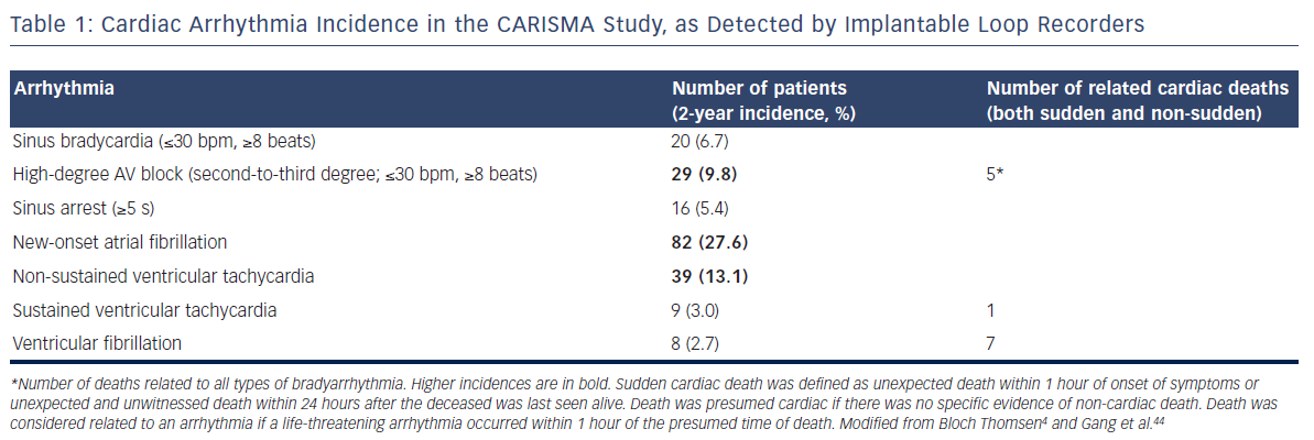 Table 1: Cardiac Arrhythmia Incidence In The CARISMA Study, As Detected By Implantable Loop Recorders