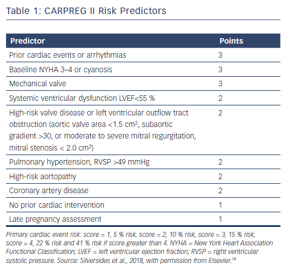 CARPREG II Risk Predictors