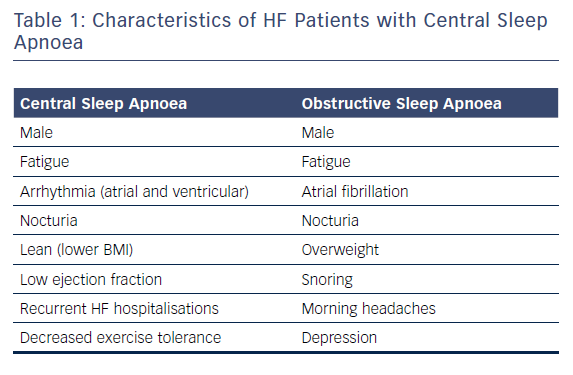 Table 1: Characteristics of HF Patients with Central Sleep Apnoea