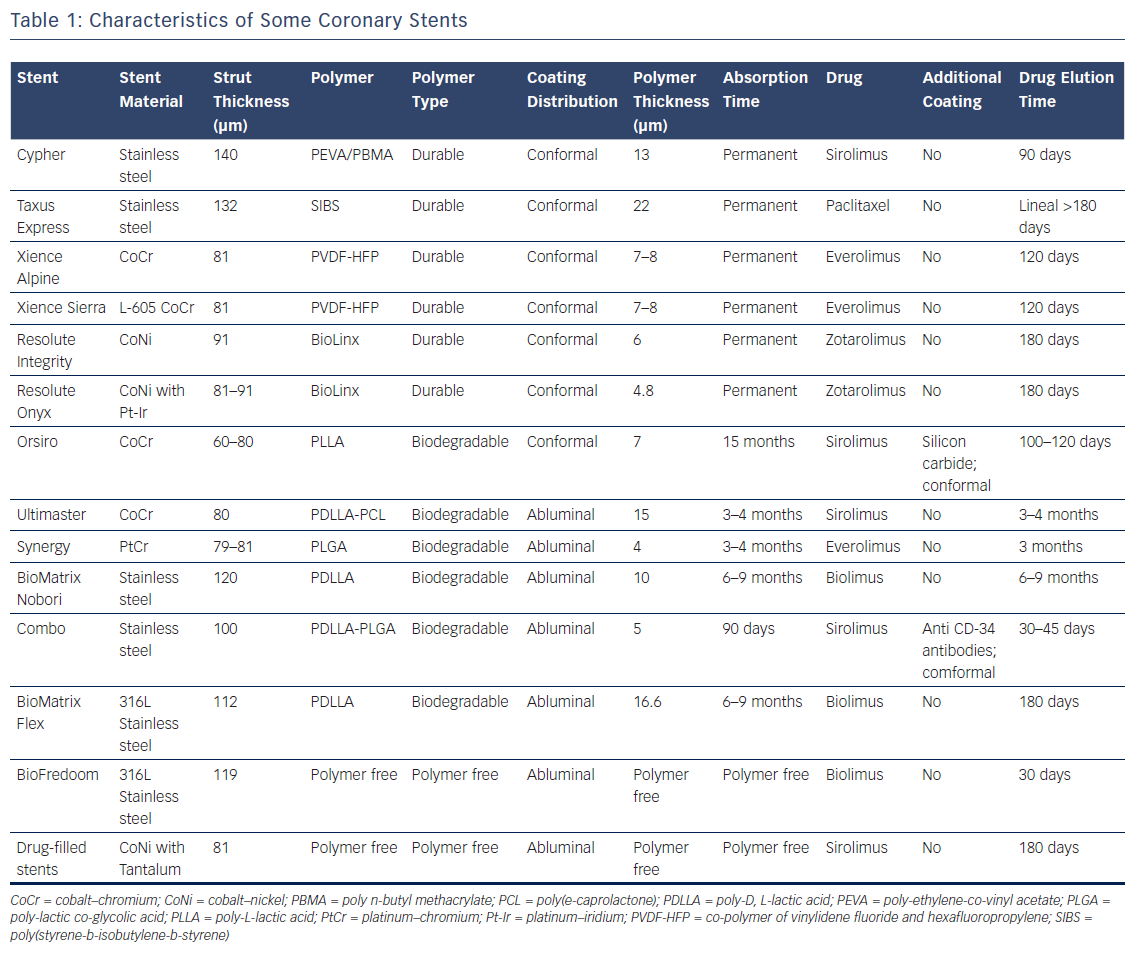 Table 1: Characteristics of Some Coronary Stents