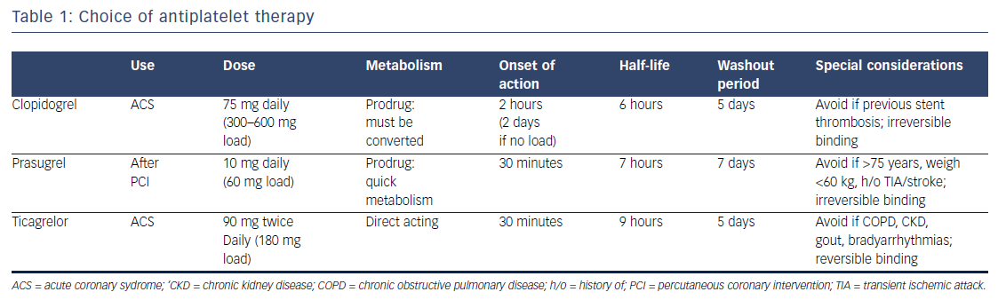 Table 1: Choice of antiplatelet therapy