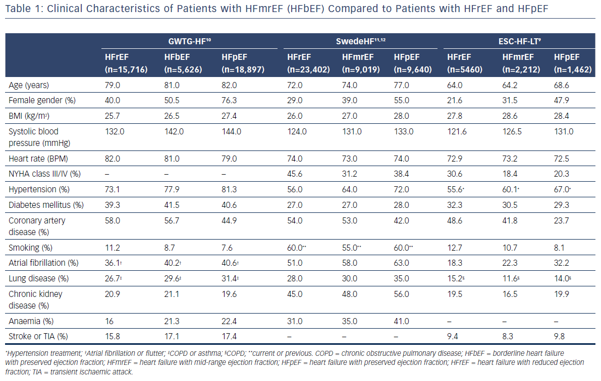 Table 1: Clinical Characteristics of Patients with HFmrEF (HFbEF) Compared to Patients with HFrEF and HFpEF
