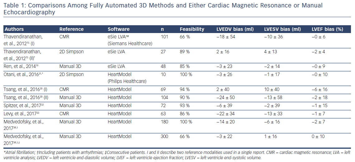 Table 1: Comparisons Among Fully Automated 3D Methods and Either Cardiac Magnetic Resonance or Manual Echocardiography
