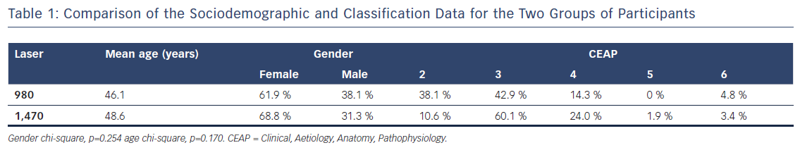 Comparison of the Sociodemographic and Classification Data for the Two Groups of Participants