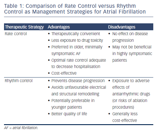 Table 1: Comparison of Rate Control versus Rhythm Control as Management Strategies for Atrial Fibrillation