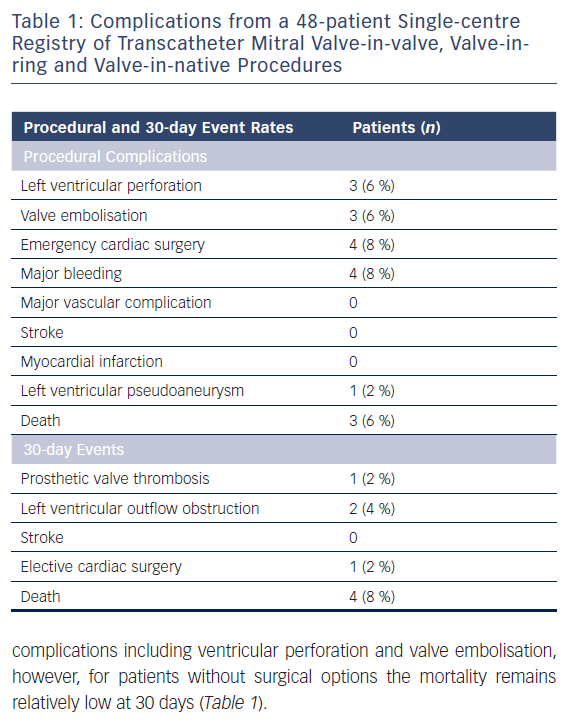 Table 1: Complications from a 48-patient Single-centre Registry of Transcatheter Mitral Valve-in-valve, Valve-inring and Valve-in-native Procedures