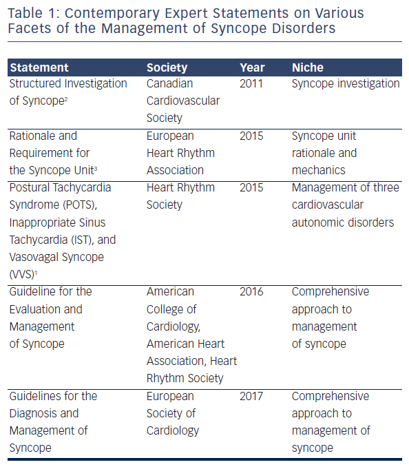 Table 1: Contemporary Expert Statements on Various Facets of the Management of Syncope Disorders