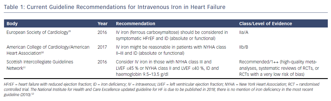 Table 1: Current Guideline Recommendations for Intravenous Iron in Heart Failure