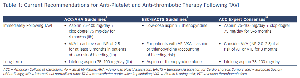 Table 1: Current Recommendations for Anti-Platelet and Anti-thrombotic Therapy Following TAVI
