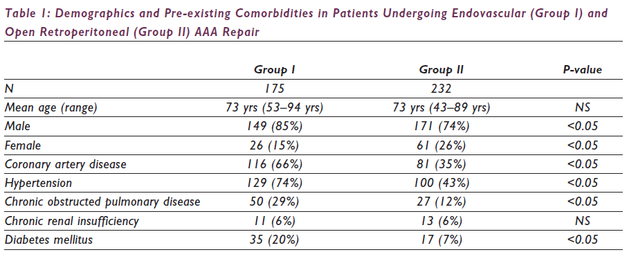 Demographics and Pre-existing Comorbidities