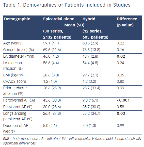 Table 1: Demographics of Patients Included in Studies