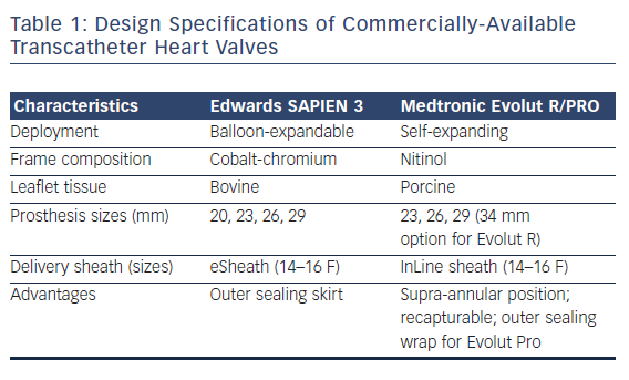 Table 1: Design Specifications of Commercially-Available Transcatheter Heart Valves