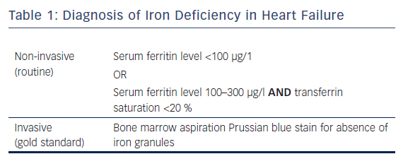 Diagnosis of Iron Deficiency in Heart Failure