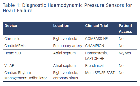 Diagnostic Haemodynamic Pressure Sensors for Heart Failure