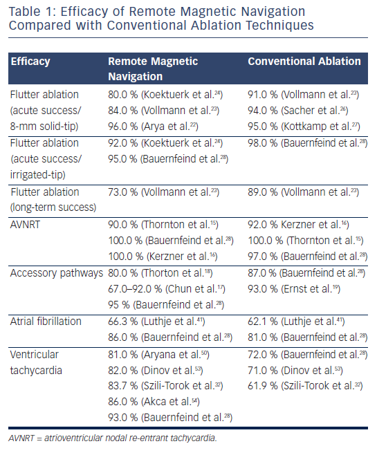 Efficacy of Remote Magbetic Navigation