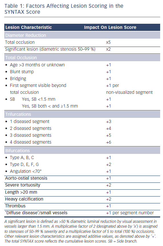 Table 1: Factors Affecting Lesion Scoring in the SYNTAX Score