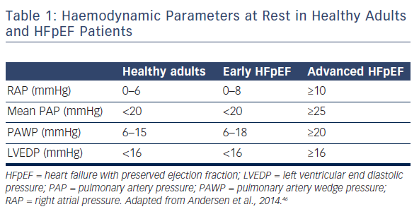 Table 1: Haemodynamic Parameters at Rest in Healthy Adults and HFpEF Patients