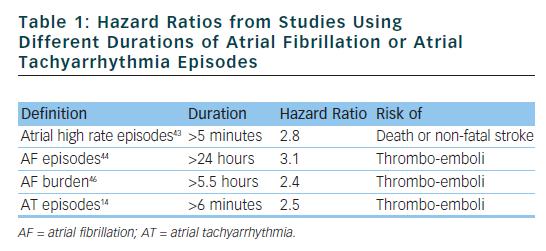 Hazard Ratios from Studies