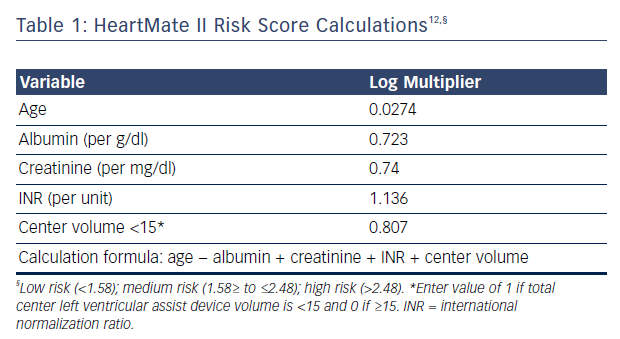 Table 1: HeartMate II Risk Score Calculations