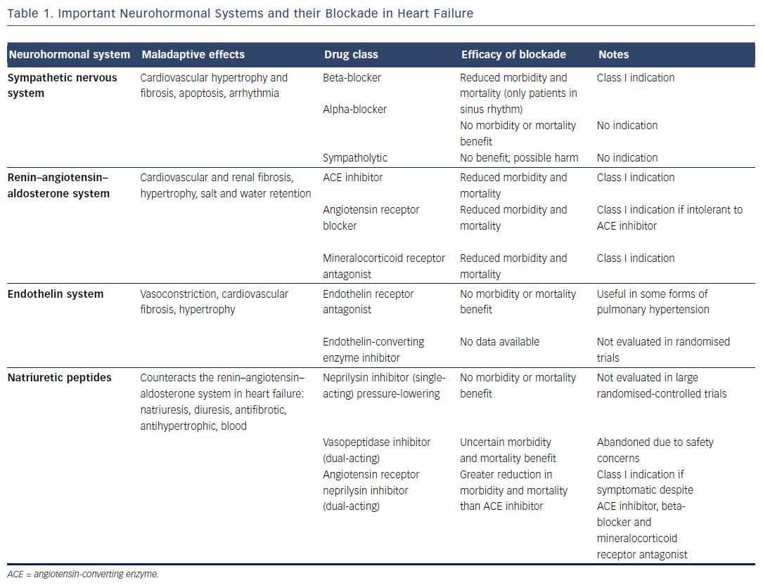 Table 1. Important Neurohormonal Systems and their Blockade in Heart Failure