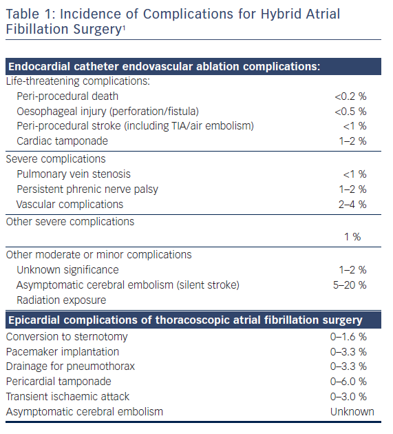 Complications for Hybrid Atrial Fibillation Surgery