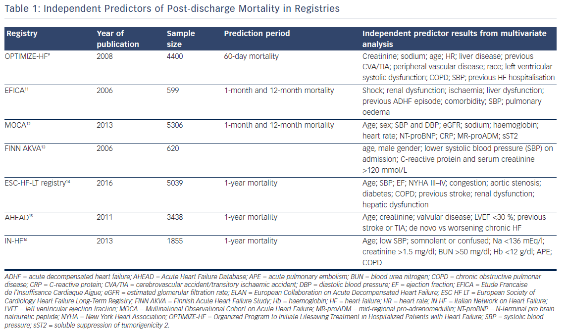 Table 1: Independent Predictors of Post-discharge Mortality in Registries