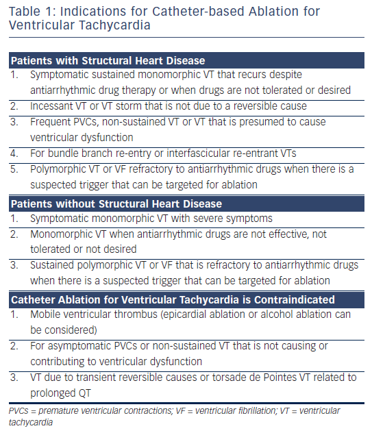 Table 1: Indications for Catheter-based Ablation for Ventricular Tachycardia