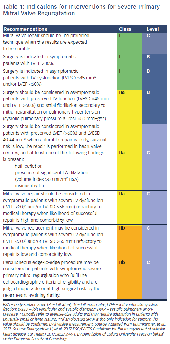 Surgical Mitral Valve Repair - Radcliffe cardiology