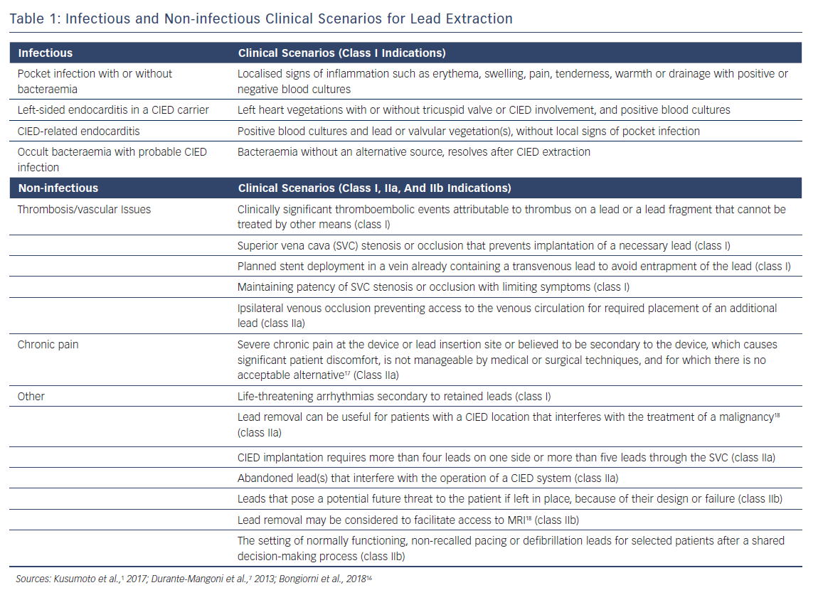 Infectious & Non-infectious Clincial Scenarios for Lead Extraction