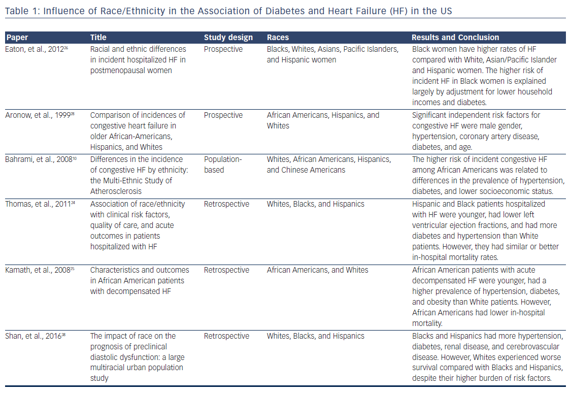Table 1: Influence of Race/Ethnicity in the Association of Diabetes and Heart Failure (HF) in the US