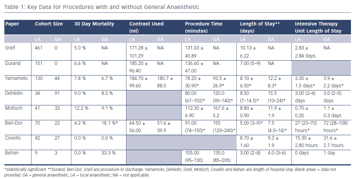 Key Data for Procedures with and without General Anaesthetic