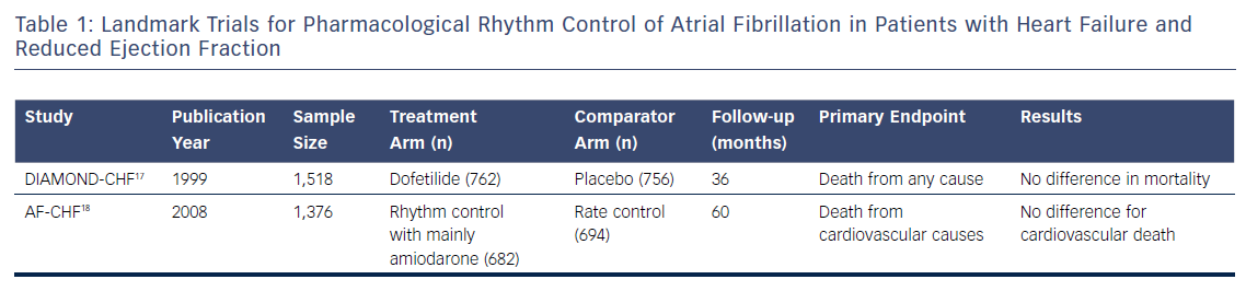 Table 1: Landmark Trials for Pharmacological Rhythm Control of Atrial Fibrillation in Patients with Heart Failure and Reduced Ejection Fraction