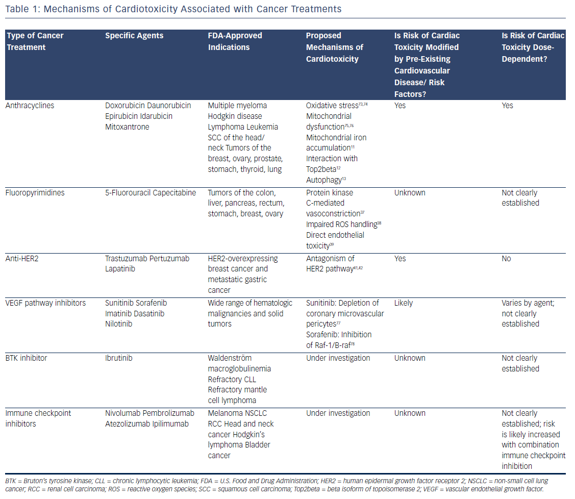 Table 1: Mechanisms of Cardiotoxicity Associated with Cancer Treatments