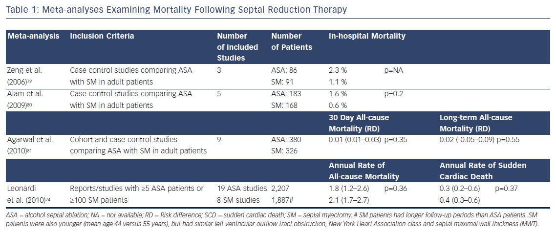 Meta-analyses Examining Mortality Following Septal Reduction Therapy