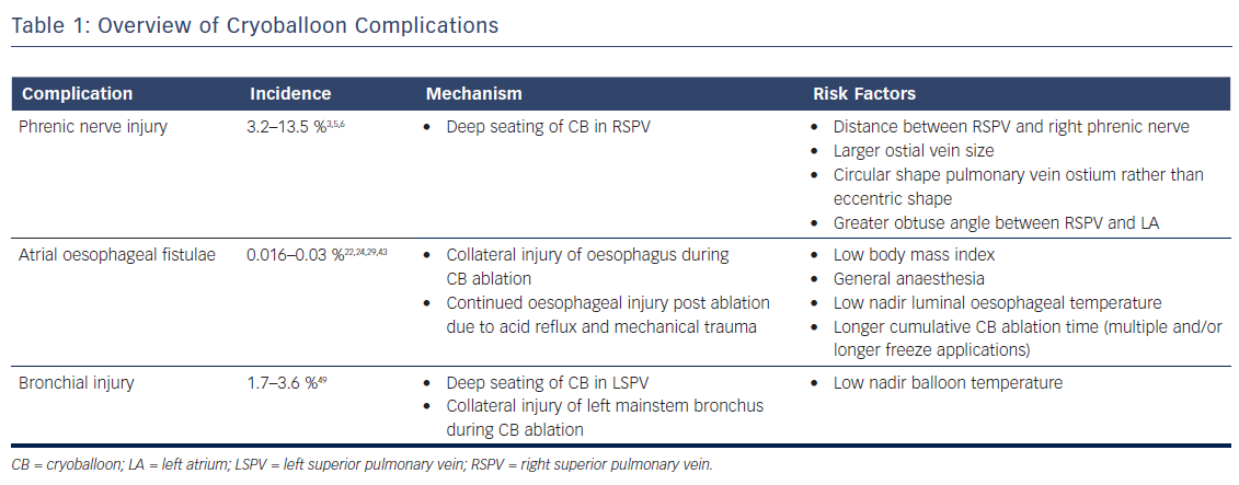 Table 1: Overview of Cryoballoon Complications