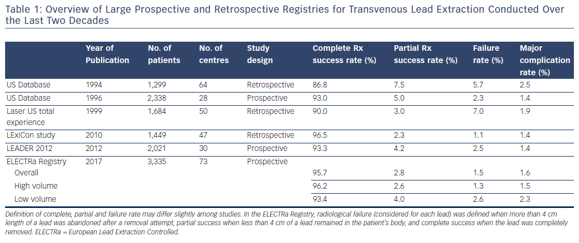 Table 1: Overview of Large Prospective and Retrospective Registries for Transvenous Lead Extraction Conducted Over the Last Two Decades