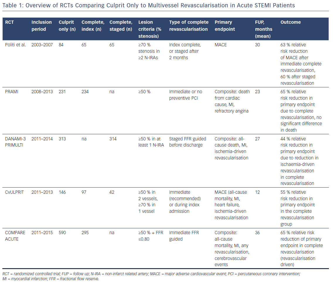 Table 1: Overview of RCTs Comparing Culprit Only to Multivessel Revascularisation in Acute STEMI Patients