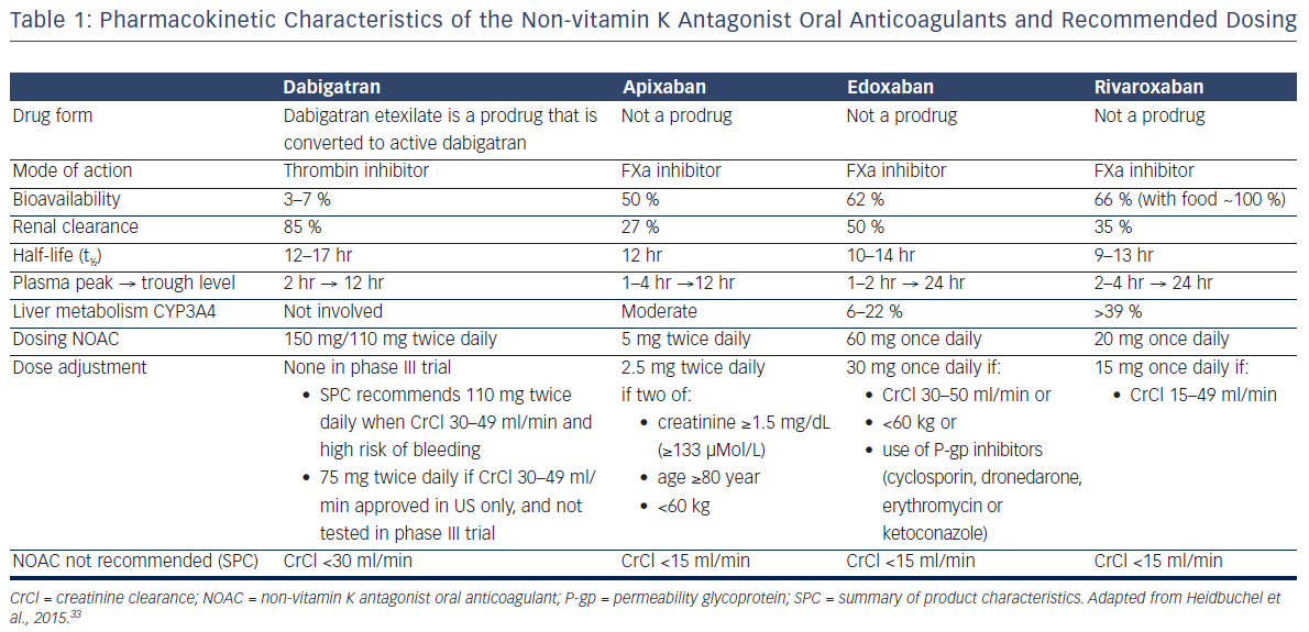 Table 1: Pharmacokinetic Characteristics of the Non-vitamin K Antagonist Oral Anticoagulants and Recommended Dosing