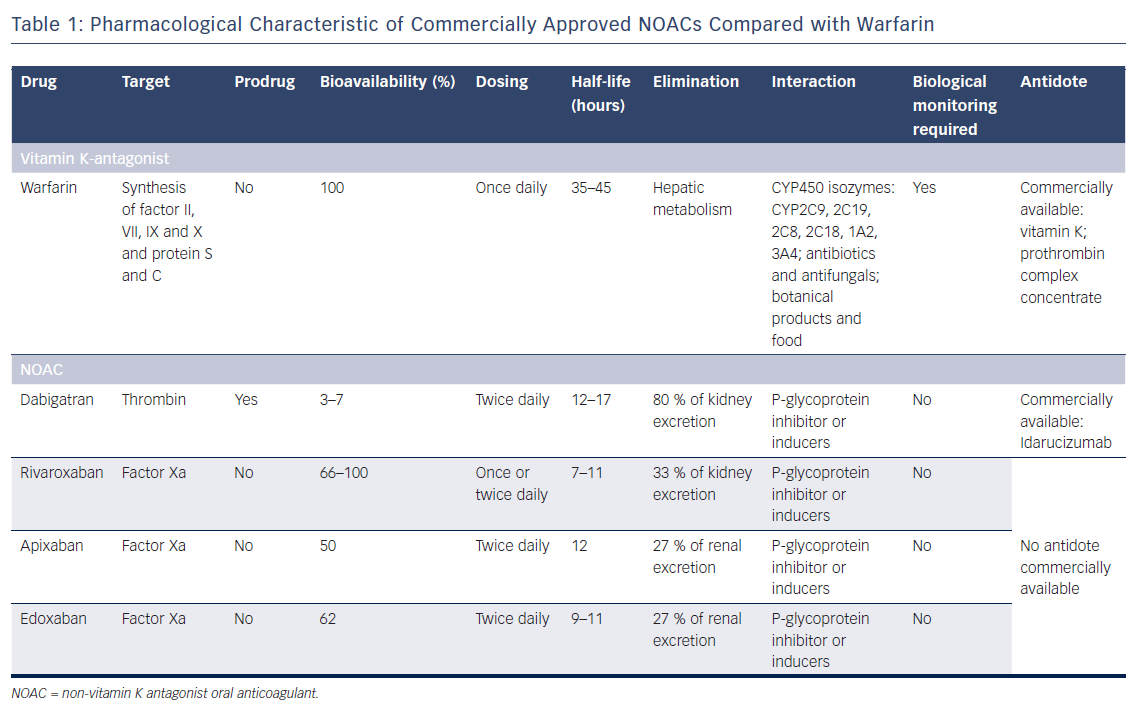 Table 1: Pharmacological Characteristic of Commercially Approved NOACs Compared with Warfarin