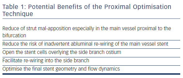 Table 1: Potential Benefits of the Proximal Optimisation Technique