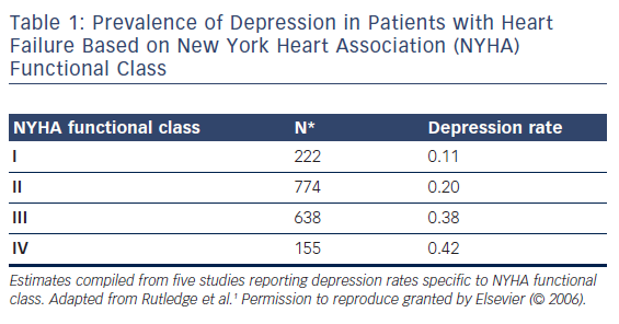 Prevalence of Depression in Patients with Heart Failure Based on New York Heart Association (NYHA) Functional Class