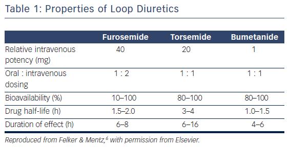 Table 1: Properties of Loop Diuretics