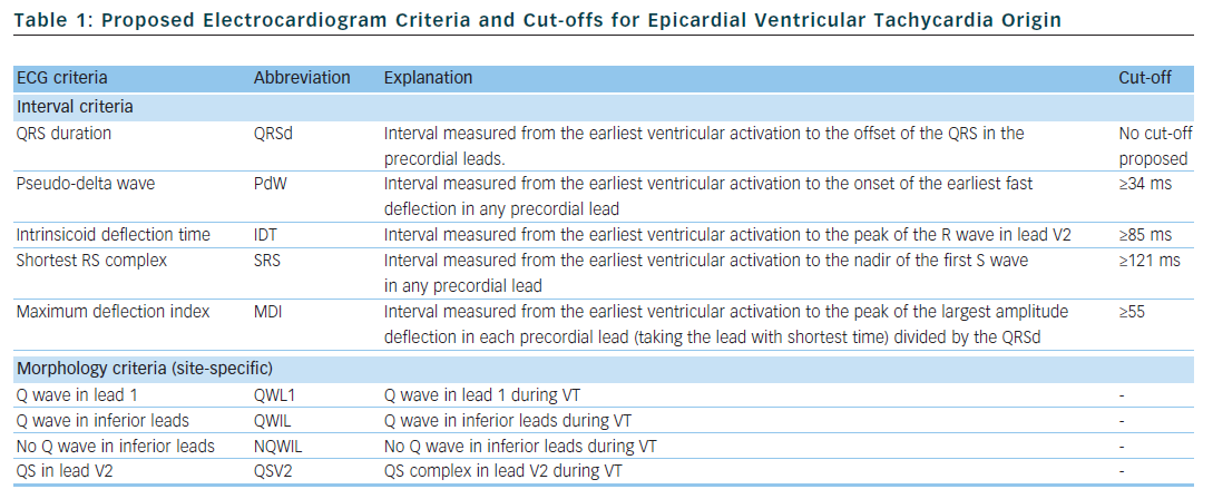 Table 1: Proposed Electrocardiogram Criteria and Cut-offs for Epicardial Ventricular Tachycardia Origin