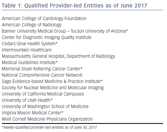 Table 1: Qualified Provider-led Entities as of June 2017