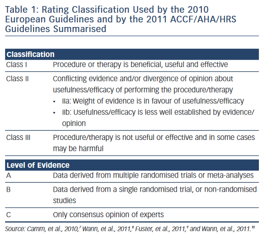 Table 1: Rating Classification Used by the 2010  European Guidelines and by the 2011 ACCF/AHA/HRS  Guidelines Summarised