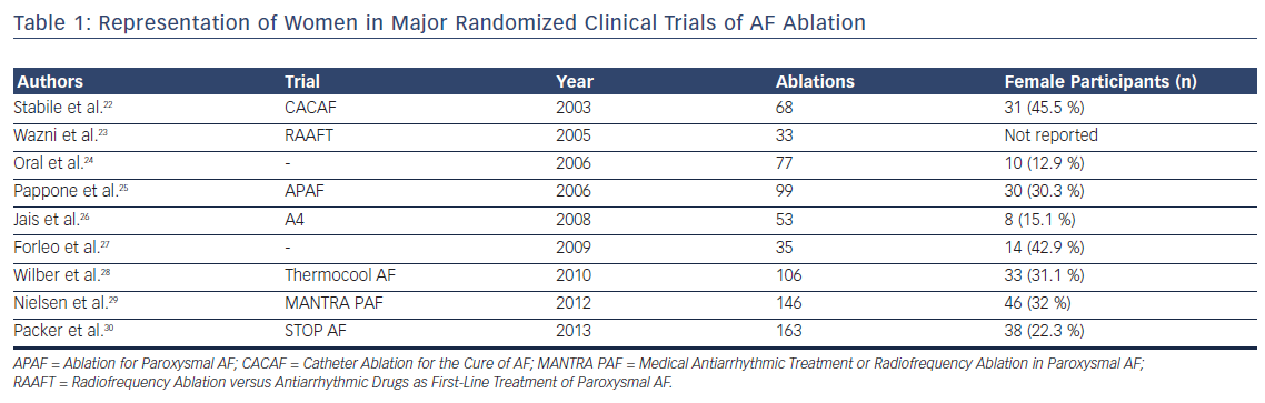 Table 1: Representation of Women in Major Randomized Clinical Trials of AF Ablation